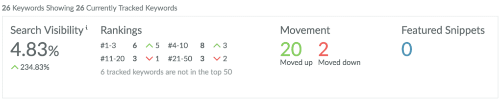 keyword ranking movement